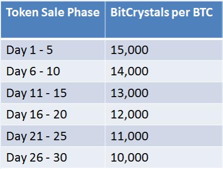 bitcrystals rate