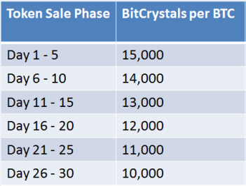 bitcrystals rate