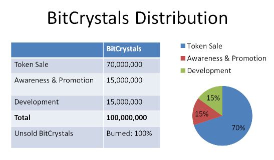 BitCrystalsDistribution